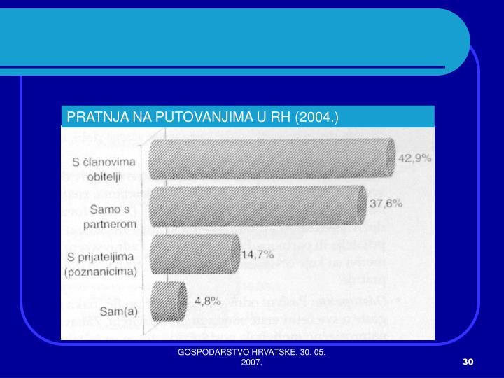 PRATNJA NA PUTOVANJIMA U RH (2004.)