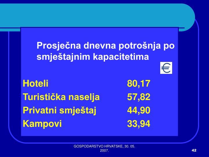 Prosječna dnevna potrošnja po