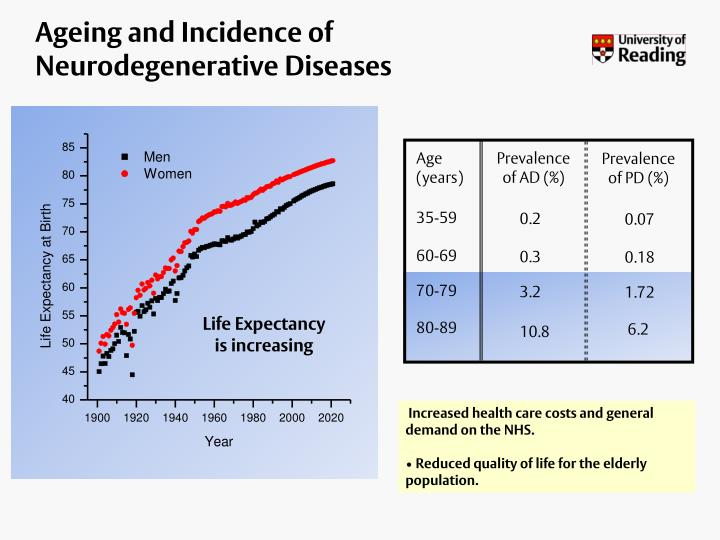 Ageing and Incidence of Neurodegenerative Diseases