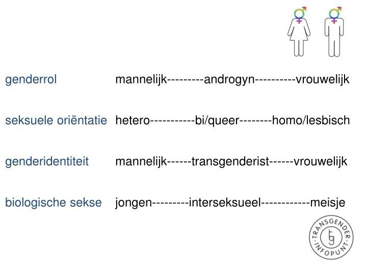 genderrol