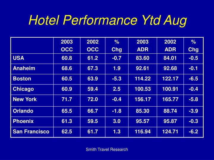 Hotel Performance Ytd Aug