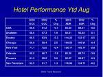 hotel performance ytd aug1