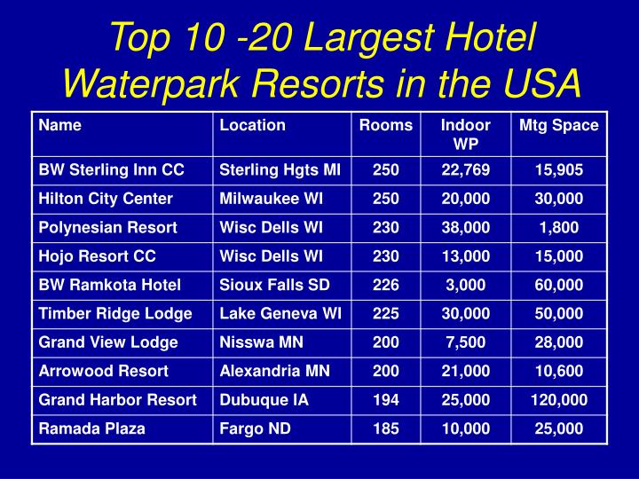 Top 10 -20 Largest Hotel Waterpark Resorts in the USA