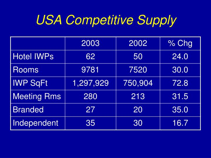 USA Competitive Supply