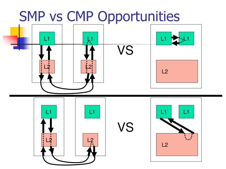 SMP vs CMP Opportunities