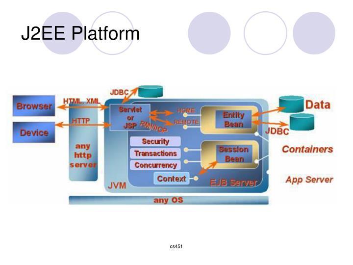 J2EE Platform