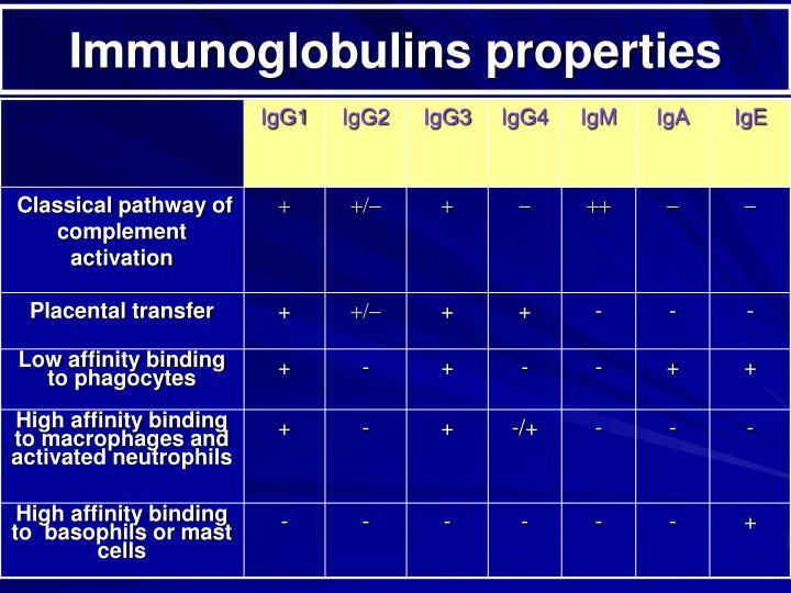 Immunoglobulins properties