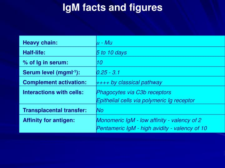 IgM facts and figures
