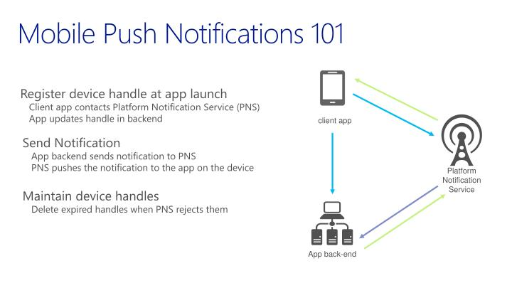 Mobile Push Notifications 101