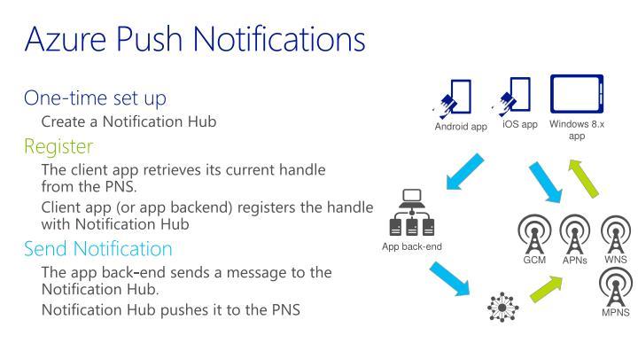 Azure Push Notifications