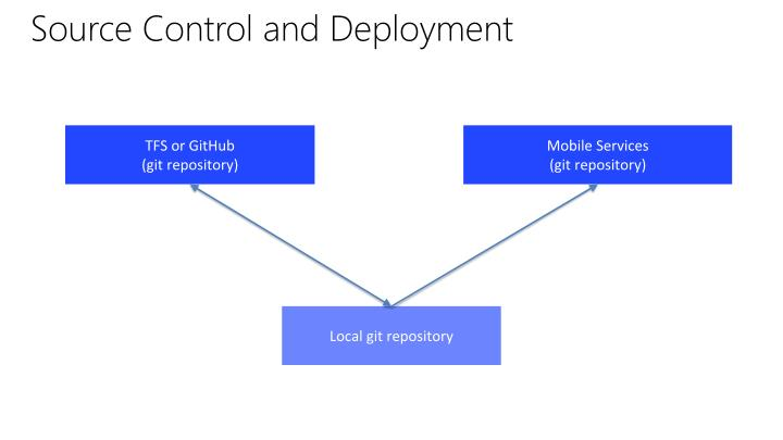 Source Control and Deployment