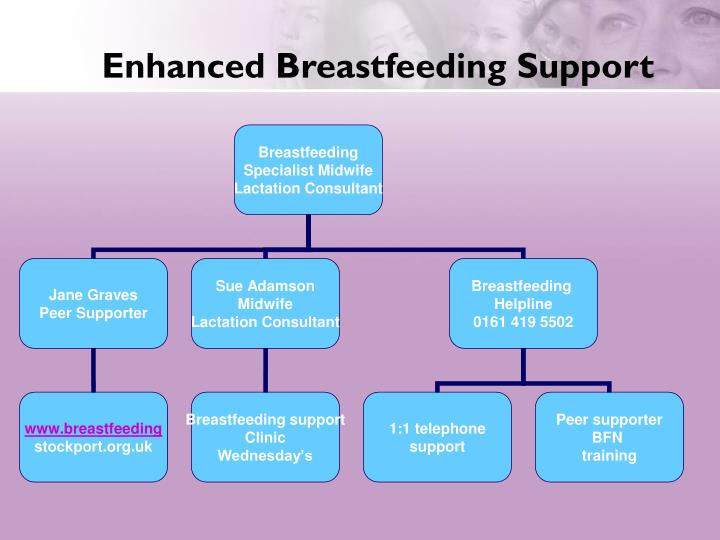 Enhanced Breastfeeding Support