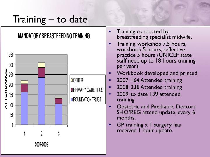 Training – to date