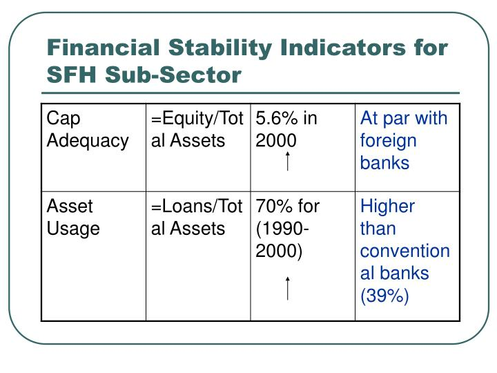 Financial Stability Indicators for SFH Sub-Sector