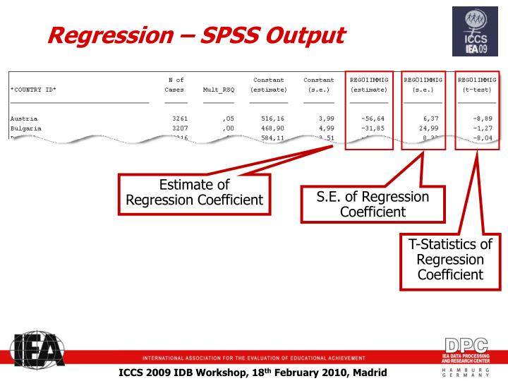 Regression – SPSS Output