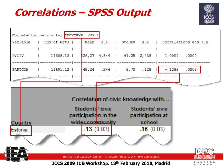Correlations – SPSS Output
