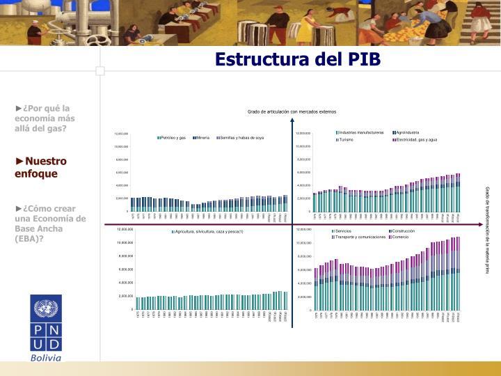 Estructura del PIB