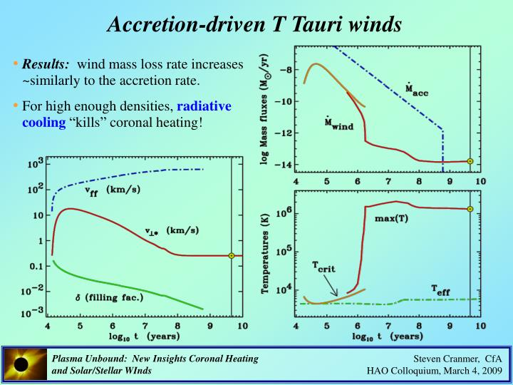 Accretion-driven T Tauri winds