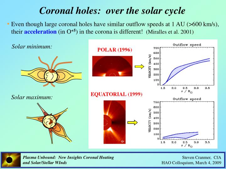 Coronal holes:  over the solar cycle