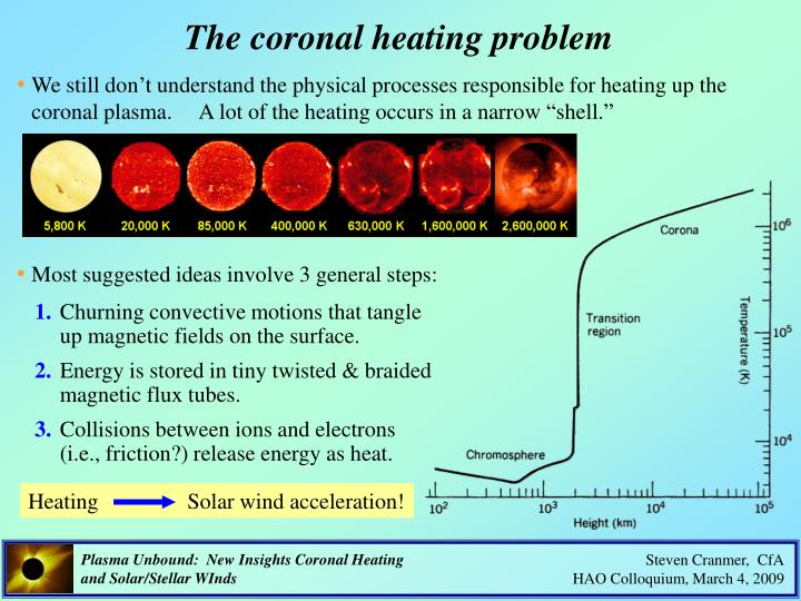 The coronal heating problem