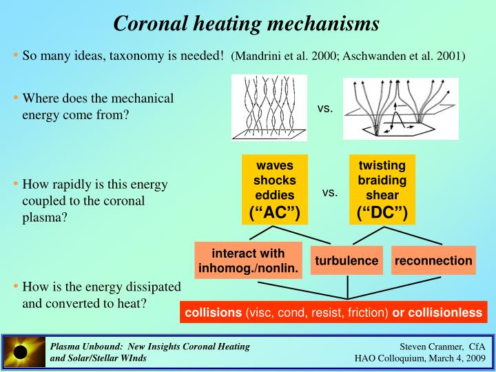 Coronal heating mechanisms