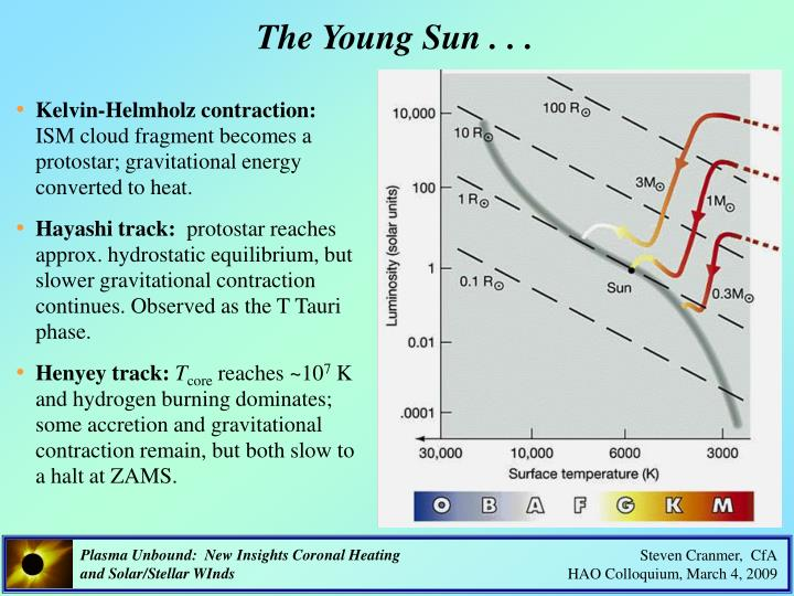 The Young Sun . . .