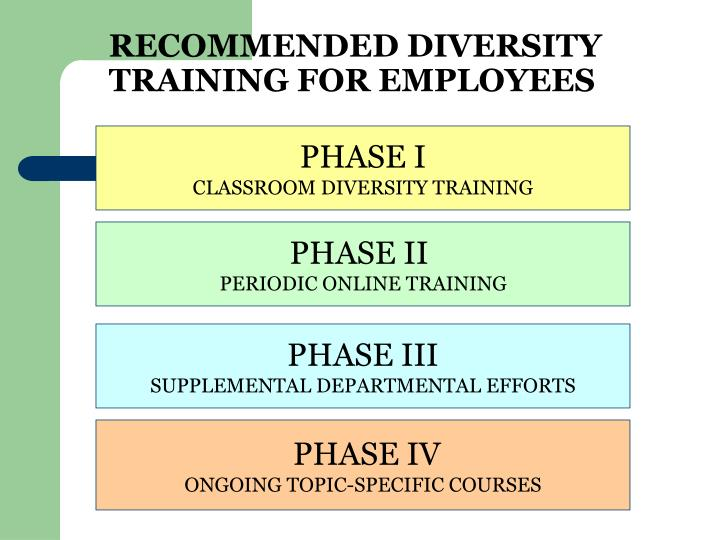 Recommended diversity training for employees