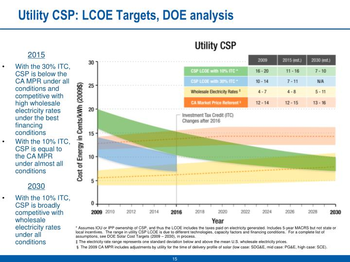 Utility CSP: LCOE Targets, DOE analysis