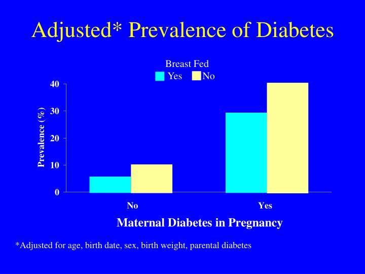 Adjusted* Prevalence of Diabetes