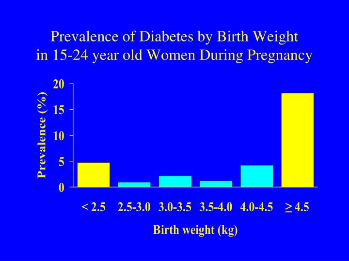 Prevalence of Diabetes by Birth Weight