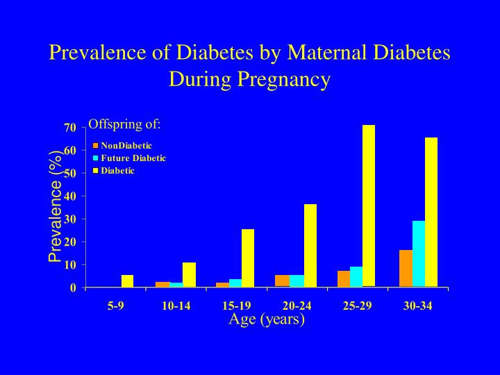 Prevalence of Diabetes by Maternal Diabetes During Pregnancy