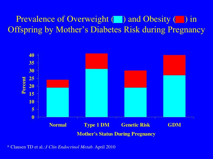 Prevalence of Overweight (    ) and Obesity (    ) in Offspring by Mother's Diabetes Risk during Pregnancy