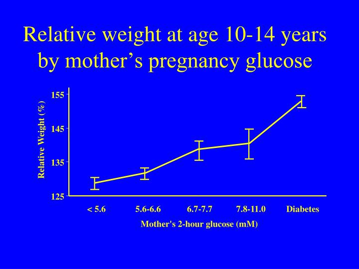Relative weight at age 10-14 years by mother's pregnancy glucose