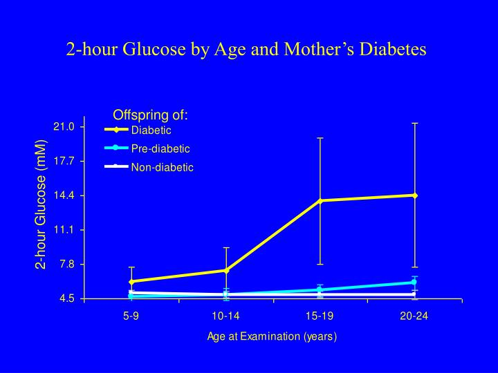 2-hour Glucose by Age and Mother's Diabetes