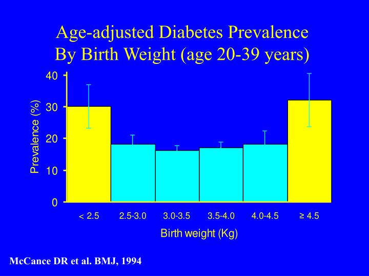 Age-adjusted Diabetes Prevalence