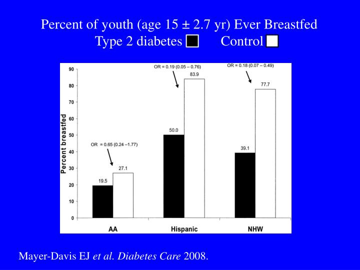 Percent of youth (age 15 ± 2.7 yr) Ever Breastfed