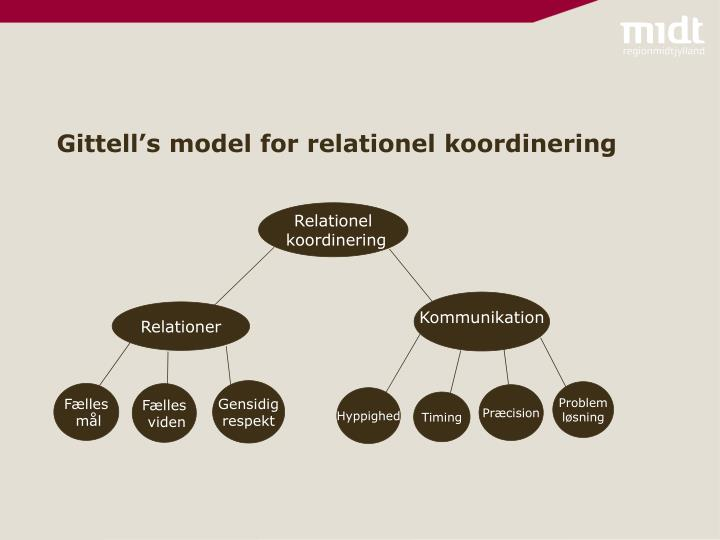 Gittell's model for relationel koordinering