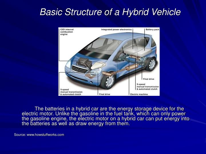 Basic Structure of a Hybrid Vehicle