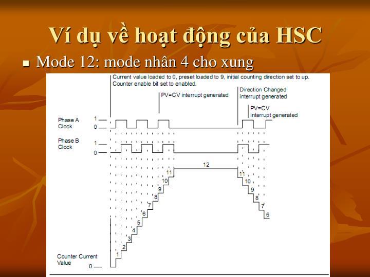 Ví dụ về hoạt động của HSC