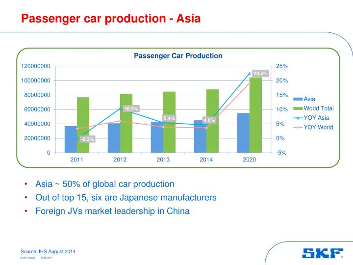 Passenger car production - Asia