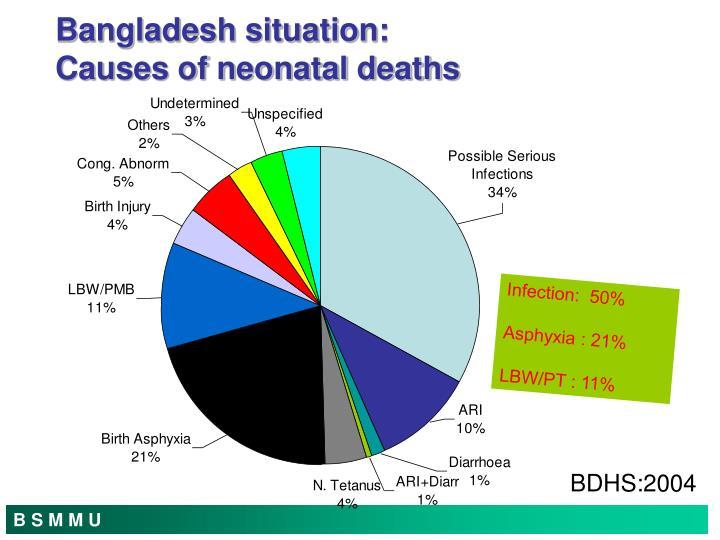 Bangladesh situation:
