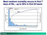 most newborn mortality occurs in first 7 days of life up to 50 in first 24 hours