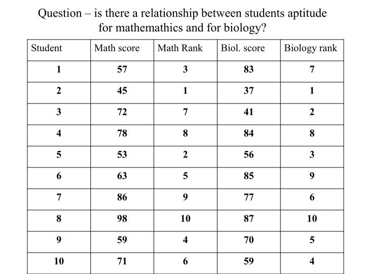 Question – is there a relationship between students aptitude for mathemathics and for biology?