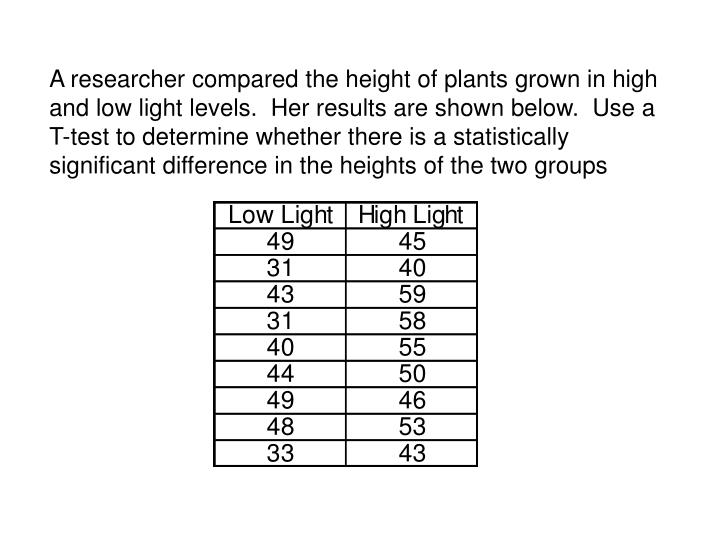 A researcher compared the height of plants grown in high and low light levels.  Her results are shown below.  Use a T-test to determine whether there is a statistically significant difference in the heights of the two groups
