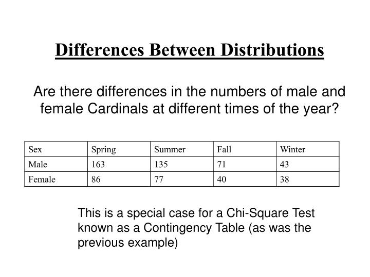 Differences Between Distributions