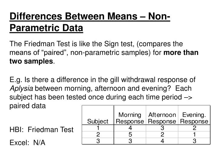 Differences Between Means – Non-Parametric Data