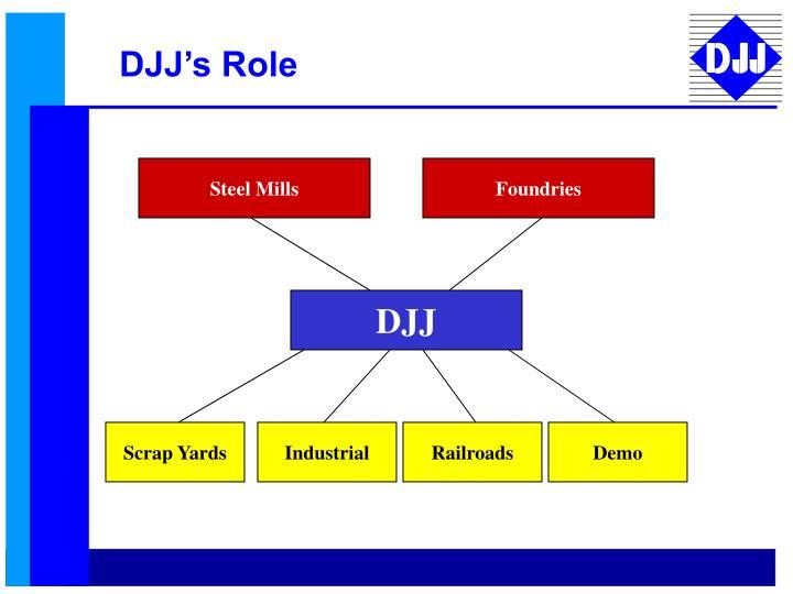 DJJ's Role