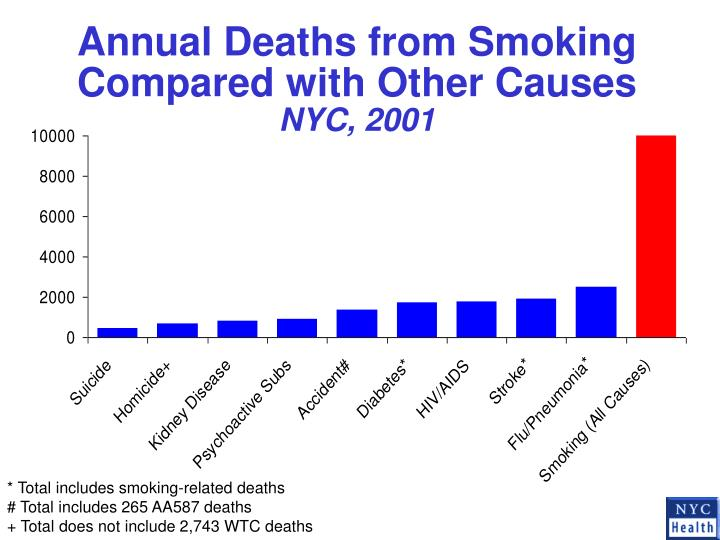 the shocking statistics of aids related deaths and tobacco related deaths More than 7000 chemicals are in cigarettes and cigarette smoke some of the  facts and statistics about cigarette smoking may surprise you.