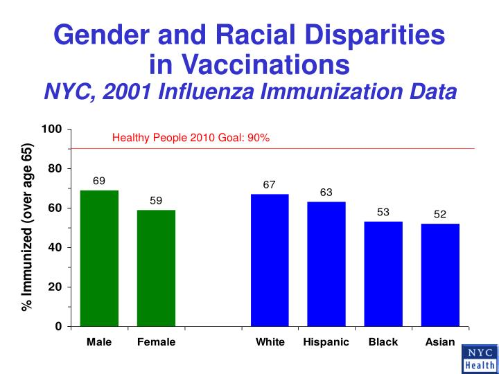 Gender and Racial Disparities in Vaccinations