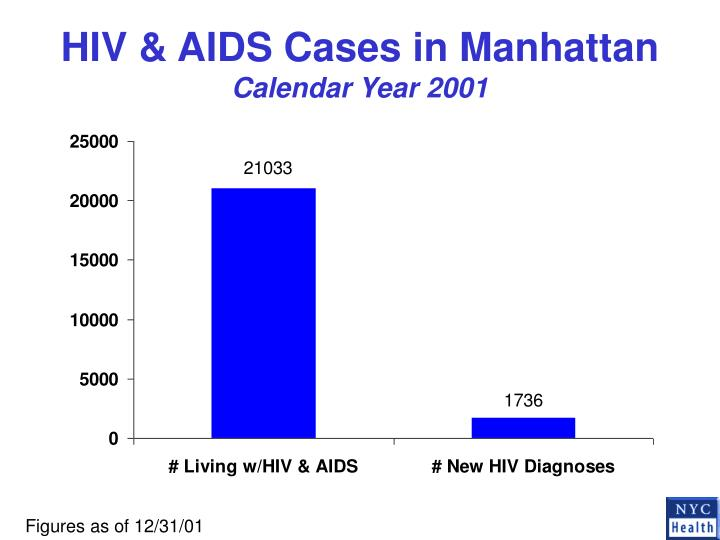 HIV & AIDS Cases in Manhattan